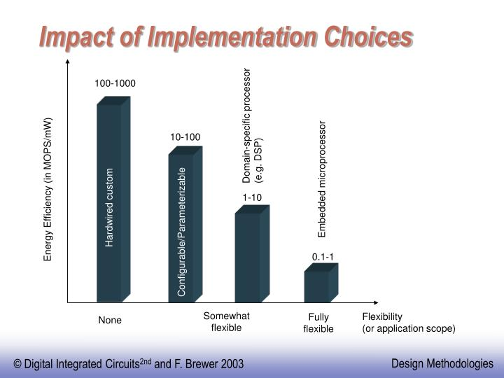 Impact of Implementation Choices