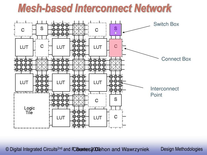 Mesh-based Interconnect Network