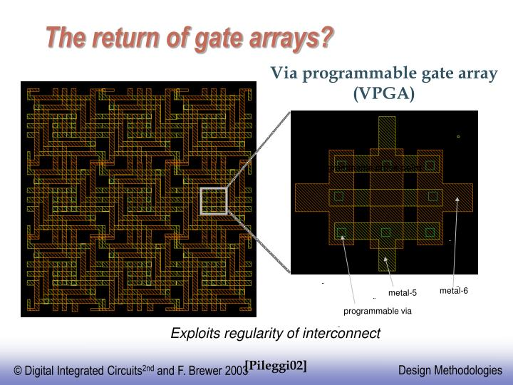 The return of gate arrays?