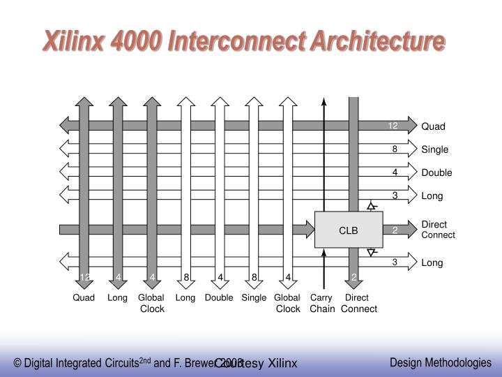 Xilinx 4000 Interconnect Architecture