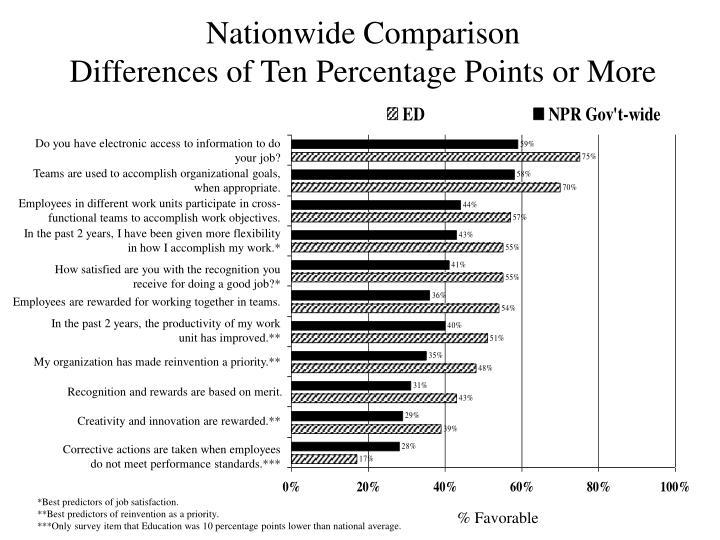 Nationwide Comparison