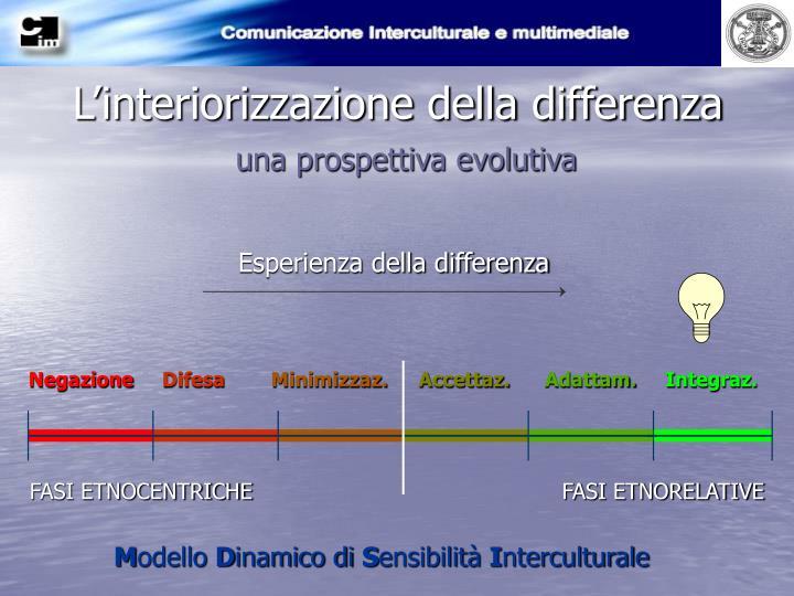 L'interiorizzazione della differenza