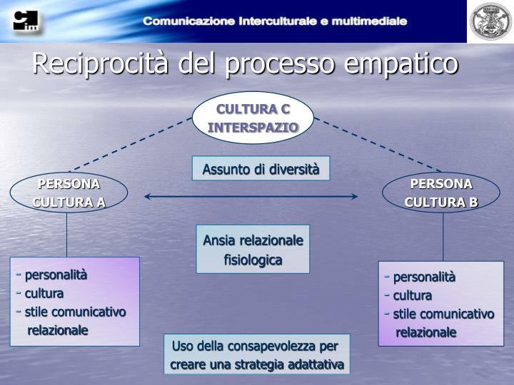Reciprocità del processo empatico