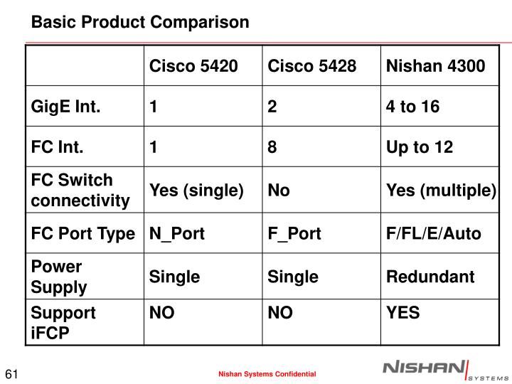 Basic Product Comparison