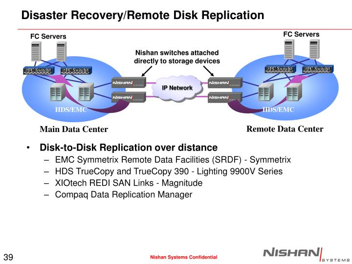Disaster Recovery/Remote Disk Replication
