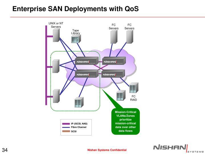 Enterprise SAN Deployments with QoS