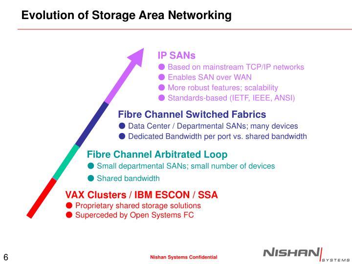Evolution of Storage Area Networking