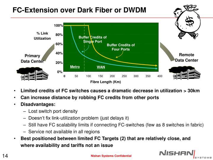 FC-Extension over Dark Fiber or DWDM