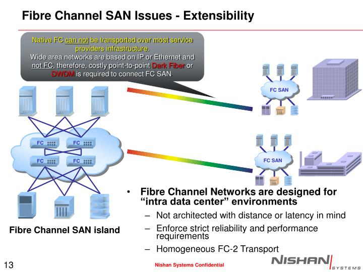 Fibre Channel SAN Issues - Extensibility