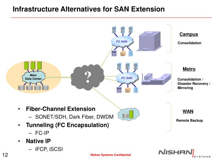 Infrastructure Alternatives for SAN Extension
