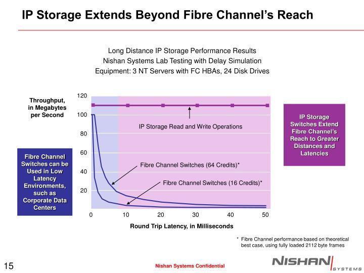 IP Storage Extends Beyond Fibre Channel's Reach