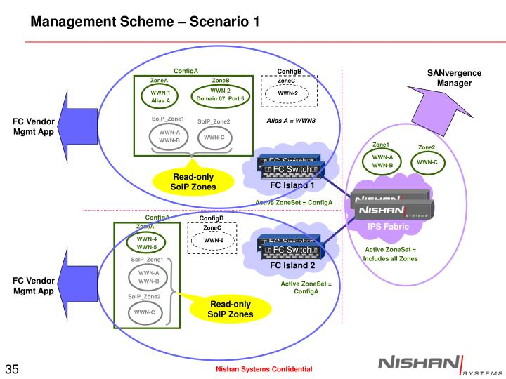 Management Scheme – Scenario 1