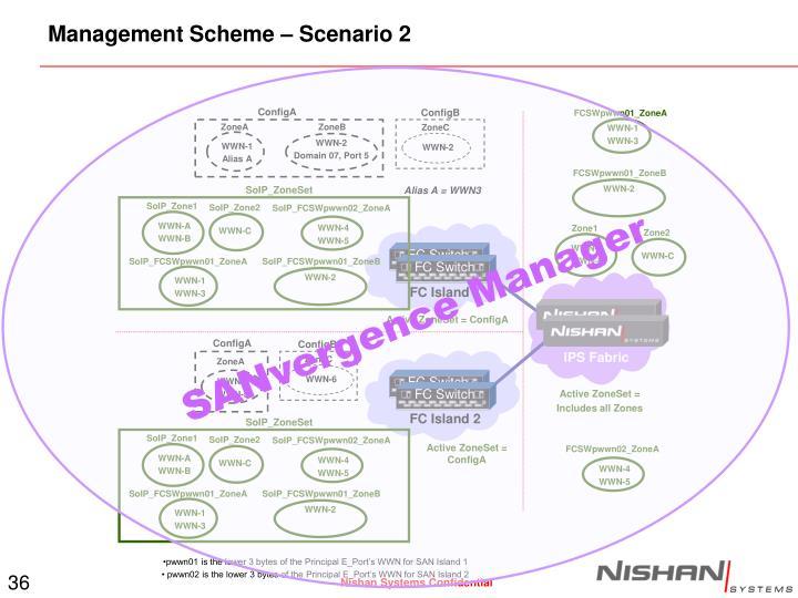 Management Scheme – Scenario 2