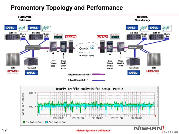 Promontory Topology and Performance