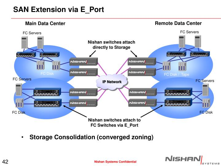 SAN Extension via E_Port