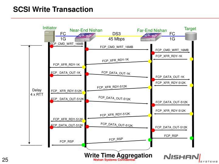 SCSI Write Transaction