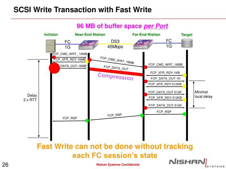 SCSI Write Transaction with Fast Write