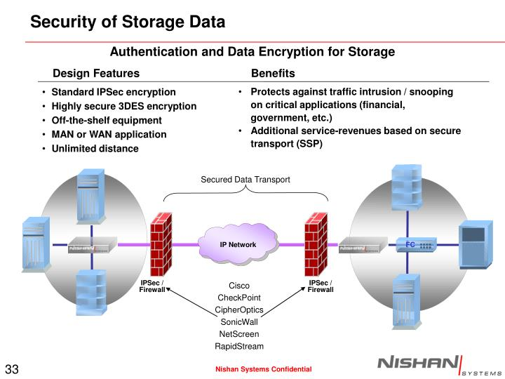 Security of Storage Data