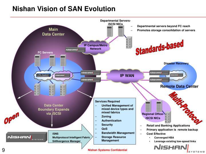Nishan Vision of SAN Evolution