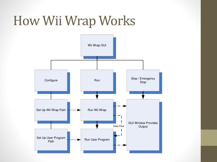 How Wii Wrap Works