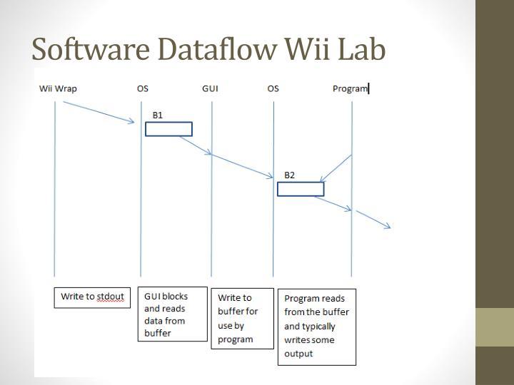 Software Dataflow Wii Lab