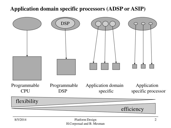 Application domain specific processors (ADSP or ASIP)