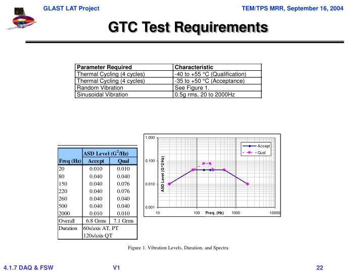 GTC Test Requirements