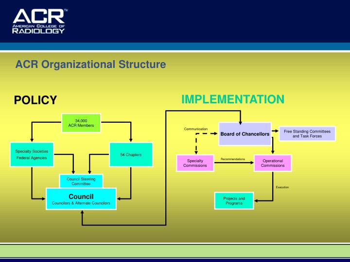 ACR Organizational Structure