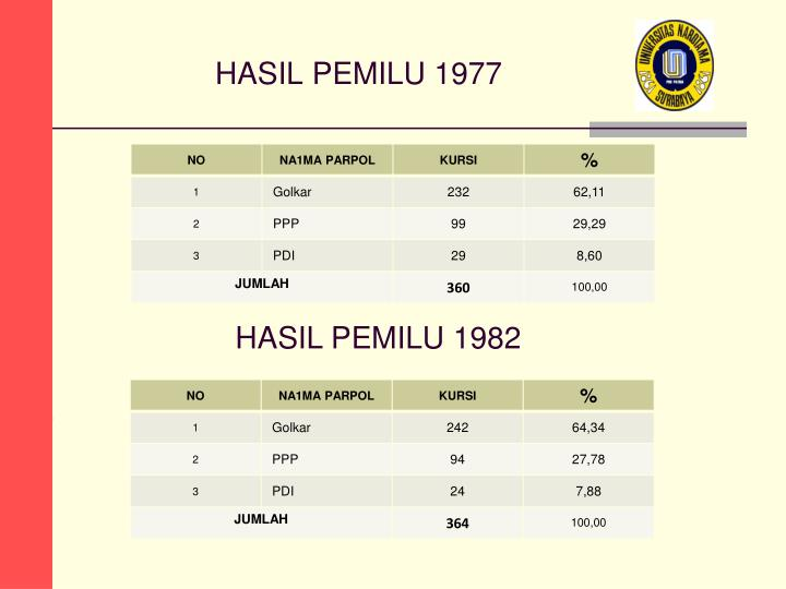 HASIL PEMILU 1977