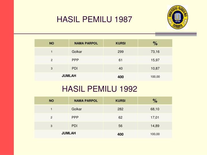 HASIL PEMILU 1987