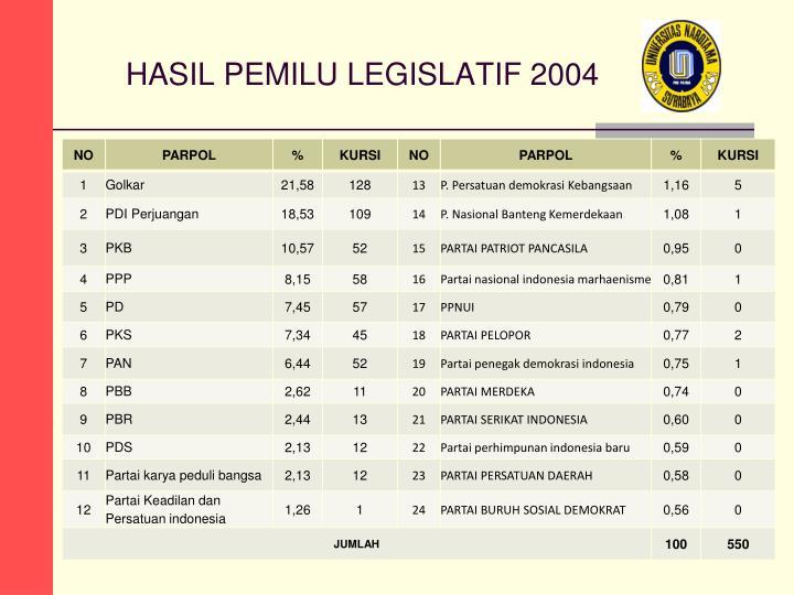 HASIL PEMILU LEGISLATIF 2004