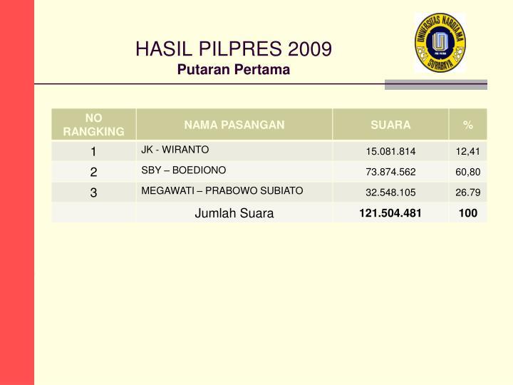 HASIL PILPRES 2009