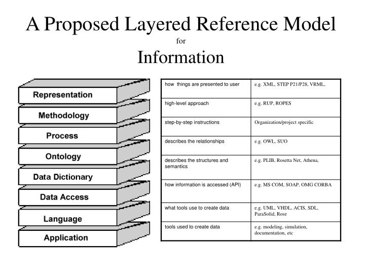 A Proposed Layered Reference Model