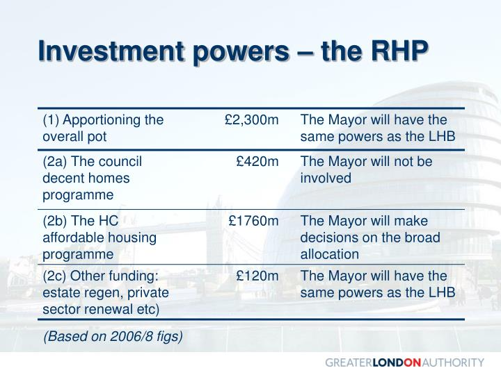 Investment powers – the RHP