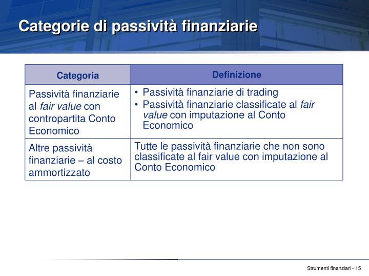 Categorie di passività finanziarie
