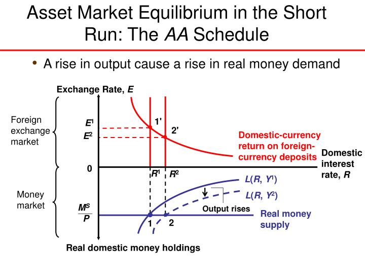 Exchange Rate,