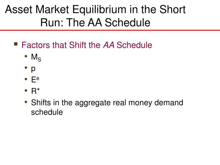 Asset Market Equilibrium in the Short Run: The AA Schedule