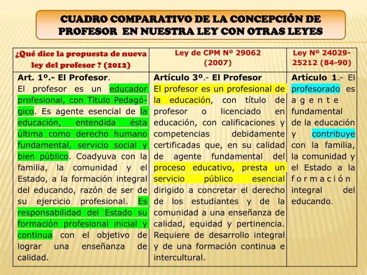 CUADRO COMPARATIVO DE LA CONCEPCIÓN DE PROFESOR  EN NUESTRA LEY CON OTRAS LEYES