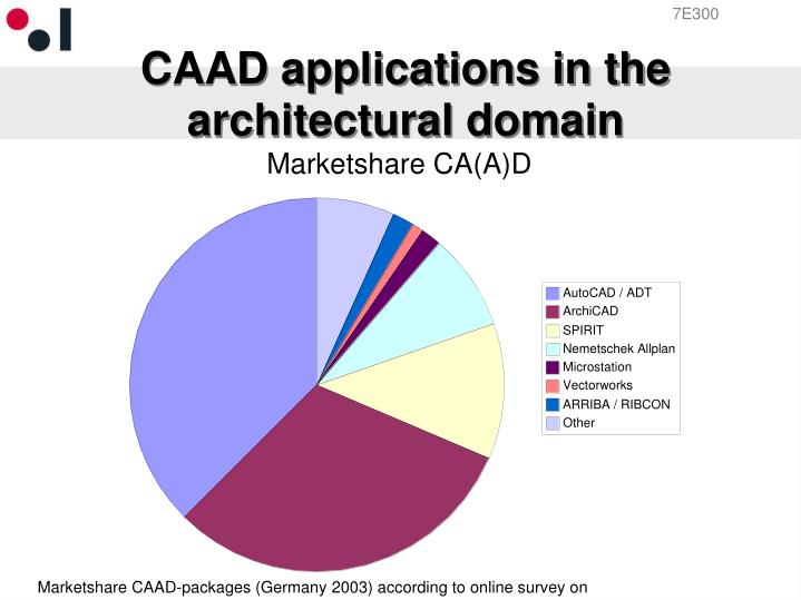 CAAD applications in the architectural domain