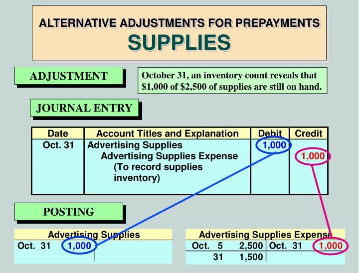 ALTERNATIVE ADJUSTMENTS FOR PREPAYMENTS
