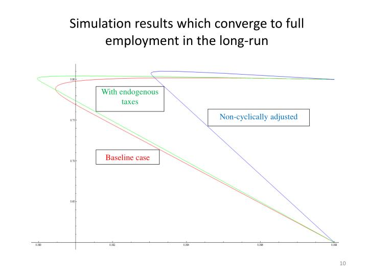 Simulation results which converge to full employment in the