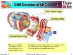 cms detector of lhc @cern