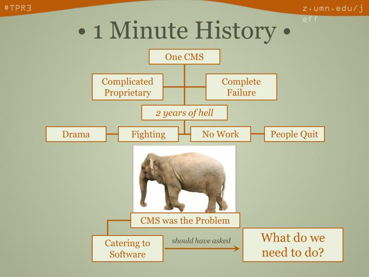 1 minute history