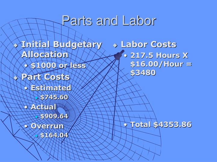 Initial Budgetary Allocation