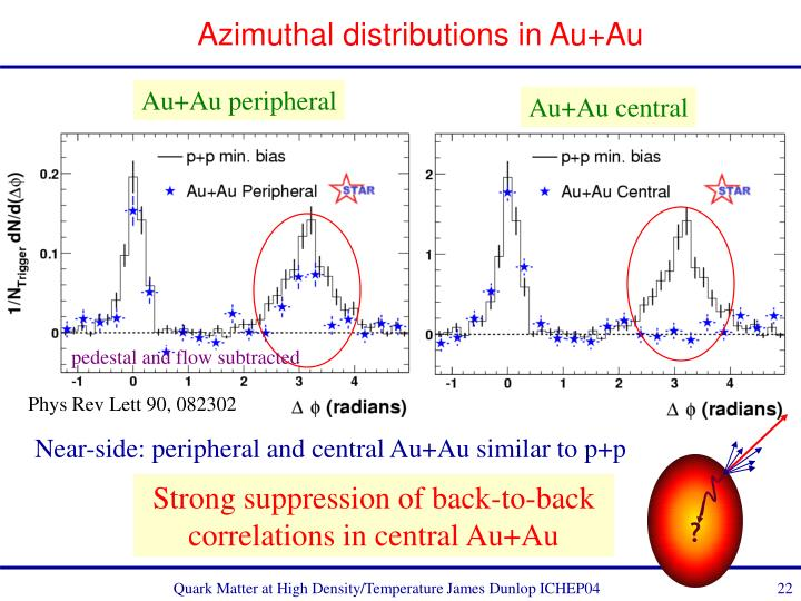Azimuthal distributions in Au+Au