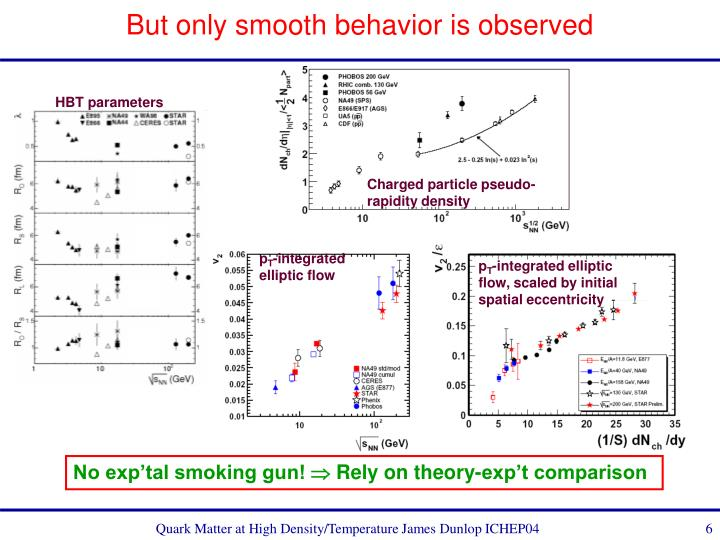 But only smooth behavior is observed