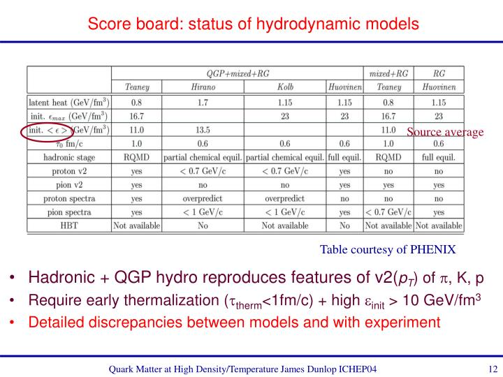 Score board: status of hydrodynamic models