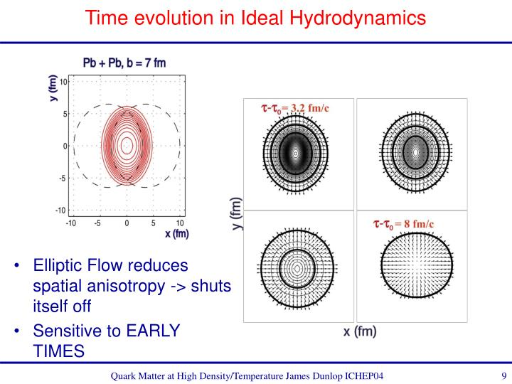Time evolution in Ideal Hydrodynamics