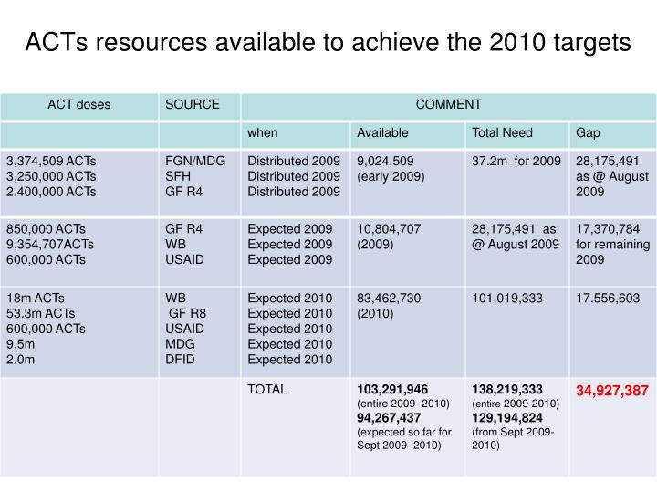 ACTs resources available to achieve the 2010 targets