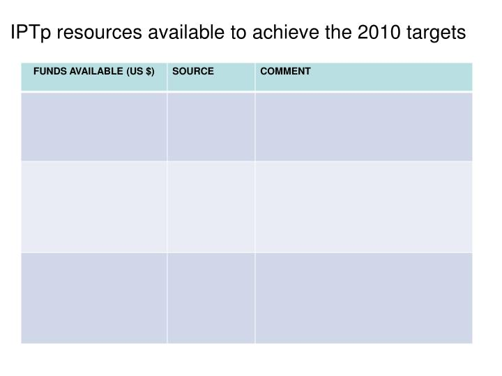 IPTp resources available to achieve the 2010 targets